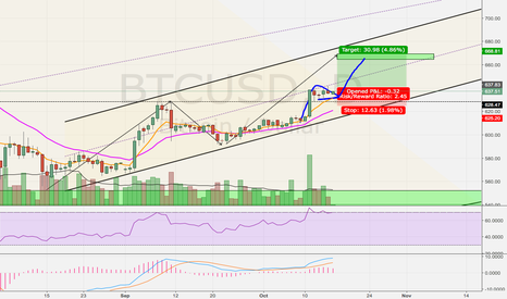 BTCUSD: Bull Flag Set Up