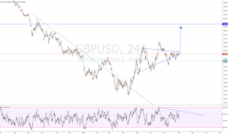 GBPUSD: Bearish  Diversion