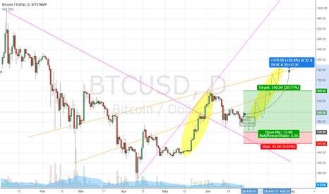 BTCUSD: $BTCUSD 32d outlook + forecast