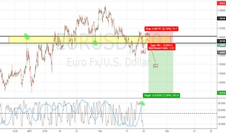 EURUSD: 1.60-1.65 strong resistance area.