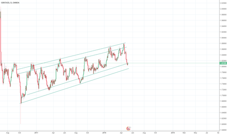 GBPSGD: Possible 200 Point short on GBP/SGP -