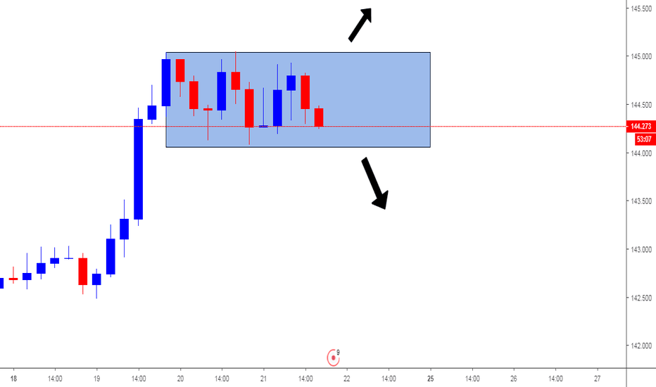 GBPJPY: wait to breakout and retest