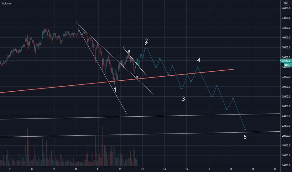 btc usd long tradingview