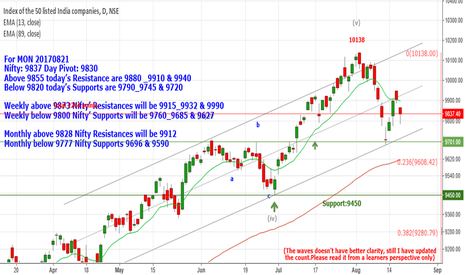 NIFTY: Nifty: 9837 Below 9820 Supports are 9790_9745 & 9720
