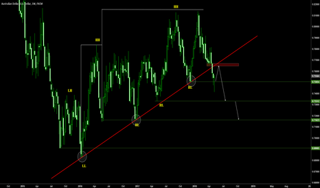 AUDUSD: Waiting for a pullback