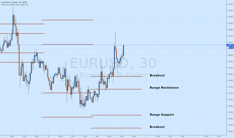 EURUSD: EUR/USD Trades Over Daily Resistance