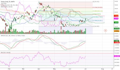 SNE: Sony Corp Daily (01.07.2014) Tech Analysis Training