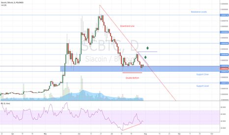 SCBTC: Siacoin Double Bottom