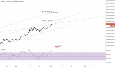 BTCUSDT: bitcoin yatırım stratejim