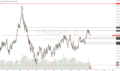 USDCAD: Great short side level shown with long levels down below