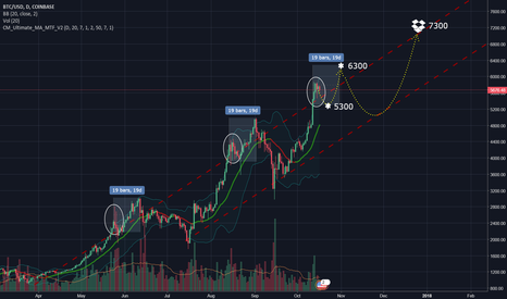 BTCUSD: Ups and downs till the end of year