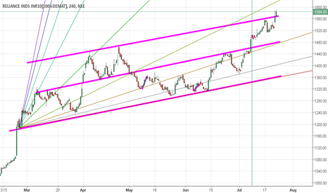 RELIANCE: Reliance 4 hourly Break out