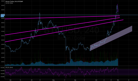 BTCUSD: BTC USD - Long term trends