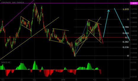 GBPNZD: We can see one more up later down on GBP/NZD