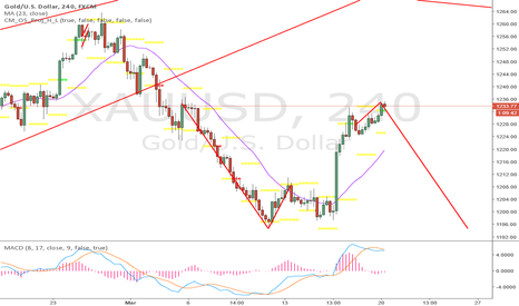 XAUUSD: looking for same leg down