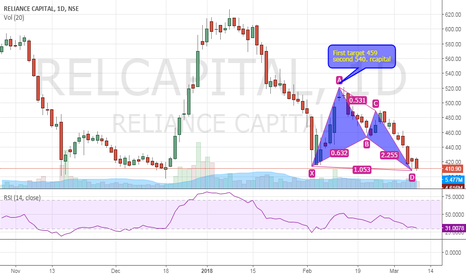 RELCAPITAL: RELIANCE CAPITAL LOW RISK MEDIUM TERM SETUP