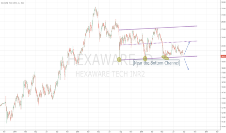 HEXAWARE: Hexaware near the bottom of the Channel