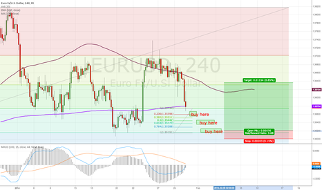 EURUSD: EUR/USD long for friday and next week