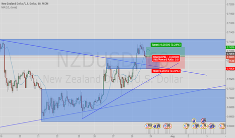 NZDUSD: buy @ demand zone