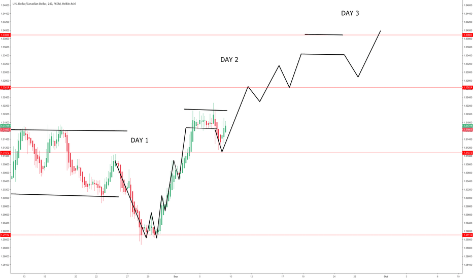 USDCAD: UP TREND CYCLE