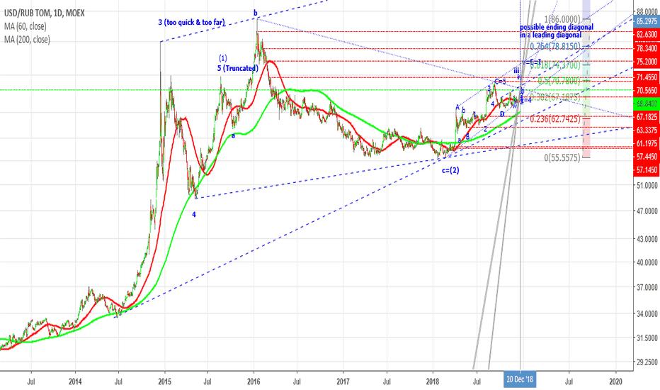 USDRUB_TOM: $1->~75 (LD - 555)