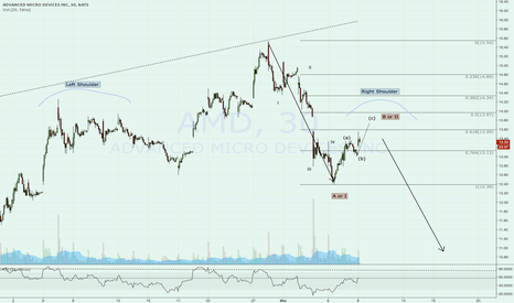 AMD: AMD looks overbought for now, Possible head & shoulders forming