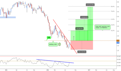 UCG: (Weekly) Buy low sell high // Structure breakout
