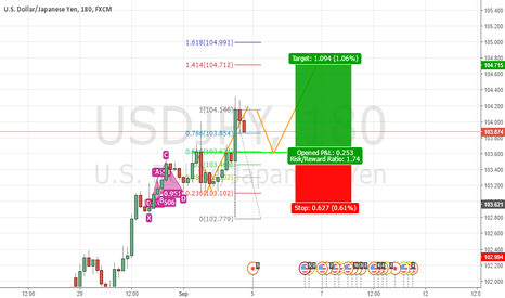 USDJPY: wait for market to retrace to the 103.600. Then buy