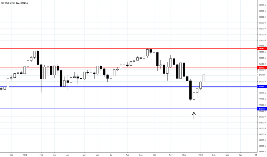 US30USD: US30 PUSHES HIGHER ON TRADE WAR NEWS: ANALYSIS