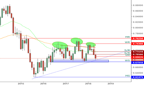 NZDUSD: NZDUSD - Monthly Update