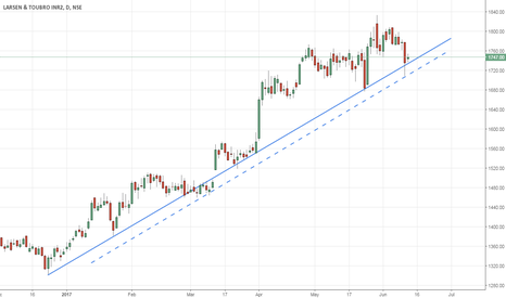 LT: LT long Trendline support