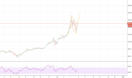 BTCUSD: BTC showing bullish flag pattern toward 18000 level