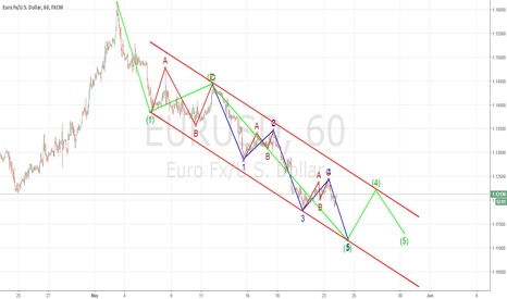 EURUSD: Going to short