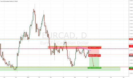 EURCAD: BEARISH ENGULF  FROM LOWER HIGH