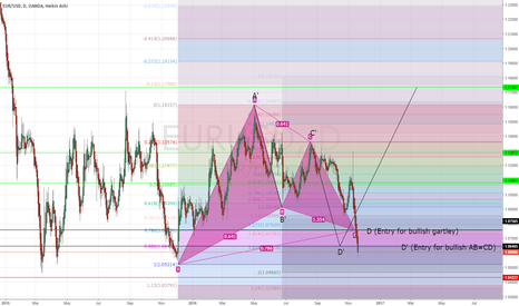 EURUSD: (Bullish Gartley w/ ABCD) _ eur/usd