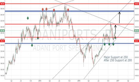 ADANIPORTS: Adani Port Long