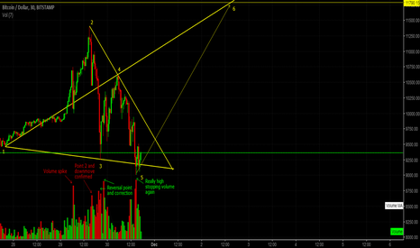 BTCUSD: BTC LONG PROJECT (H1)