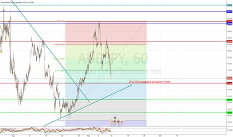 AUDJPY: AJ in bear trend