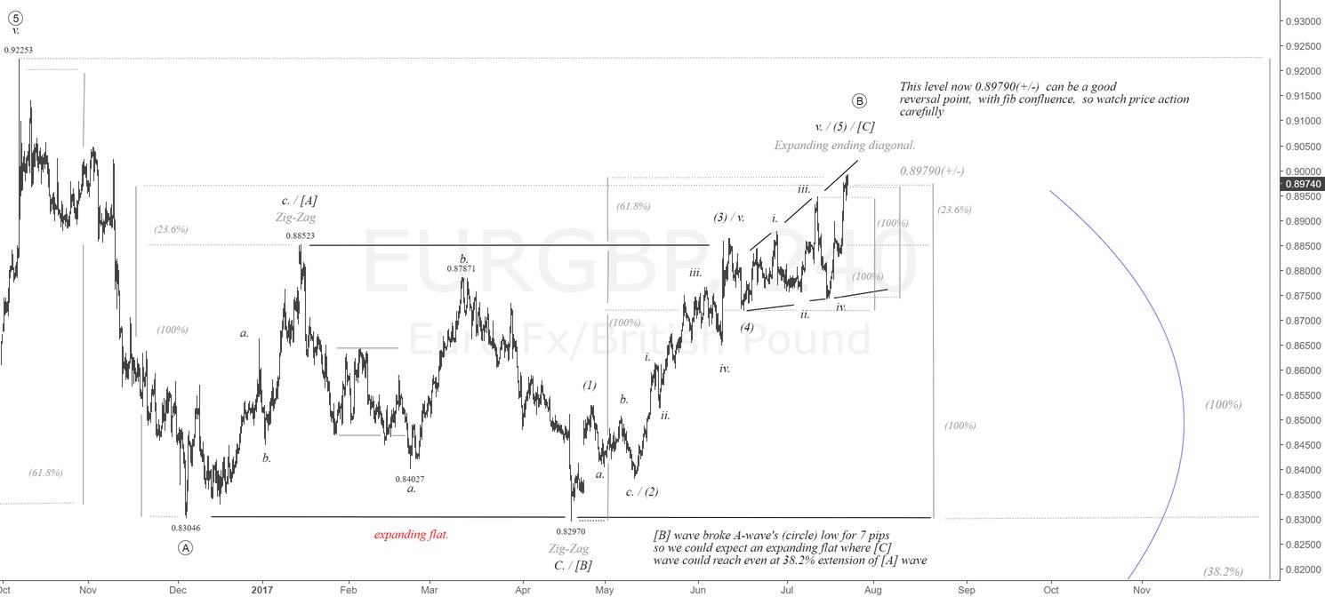$EUR vs $GBP 4H Chart.Hi-Prob. Reversal Near 0.89790 |#eur #gbp
