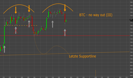 BTCUSD: BTC - no way out (III)