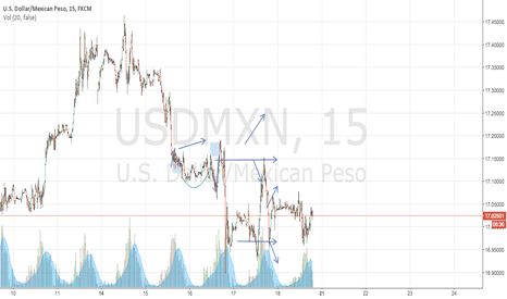 USDMXN: A mess
