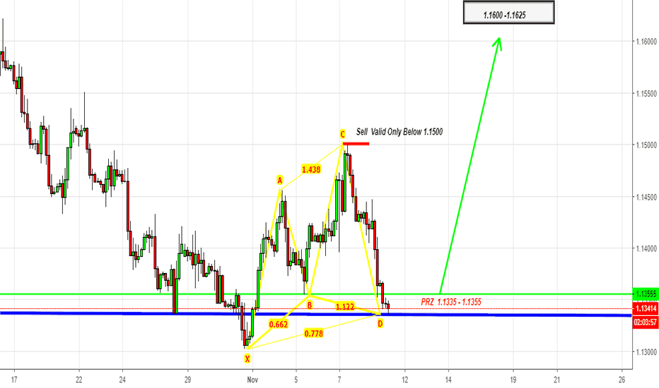 EURUSD: EURUSD - Selling Right at the Top@1.1500 - What Next?