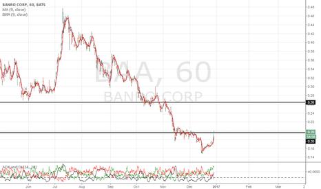 BAA: If price sustain, gap up