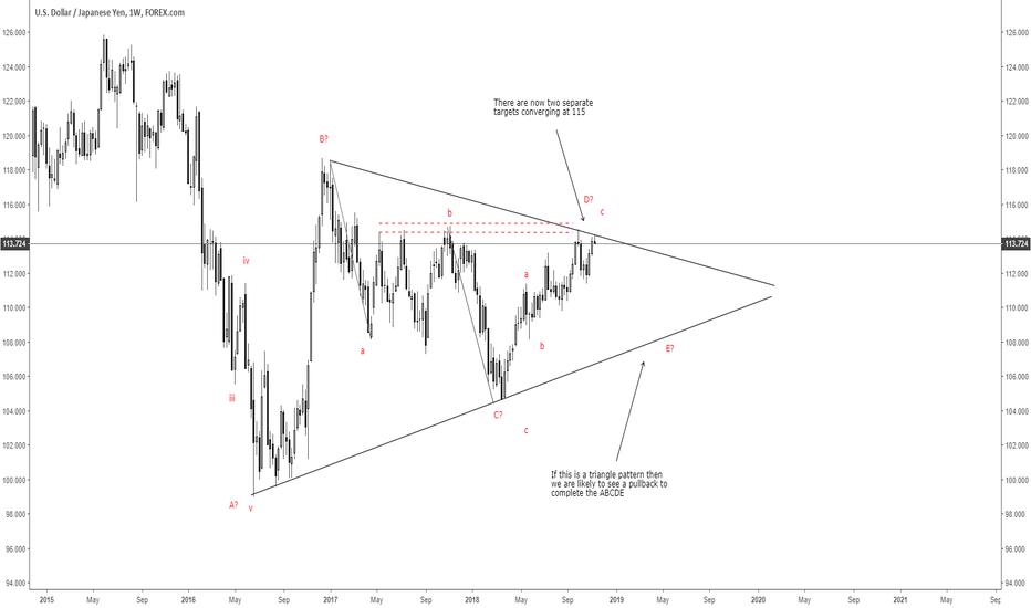 USDJPY: Long term triangle pattern