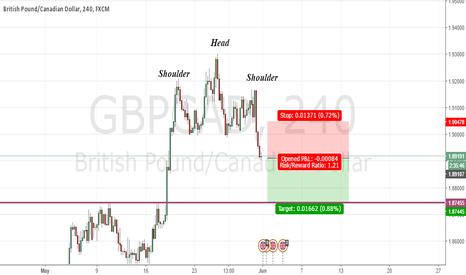 GBPCAD: Head & Shoulders