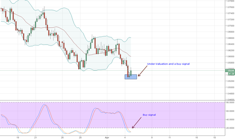 AUDNZD: (Buy) AUDNZD Technical Analysis for April 4, 2018