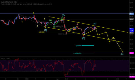 USOIL: expecting more down side