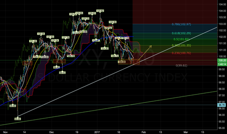 DXY: DXY rally for the next week