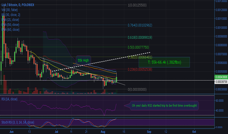 LSKBTC: Oh yeah! Daily Lisk is bullish!