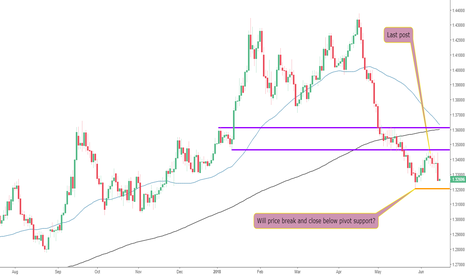 GBPUSD: Weakness on The GBPUSD